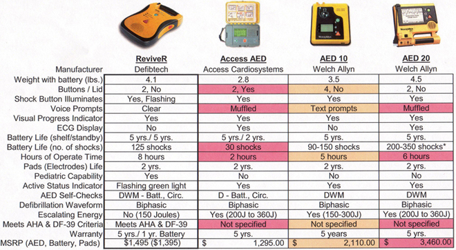 ReviveR™ Automated External Defibrillator